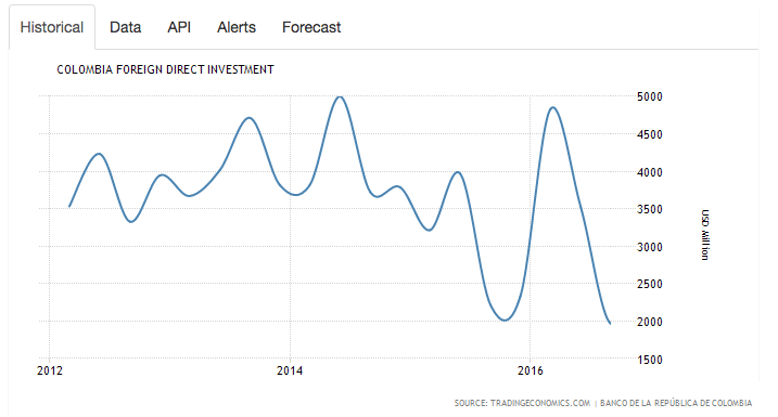 Colombia's FDI chart