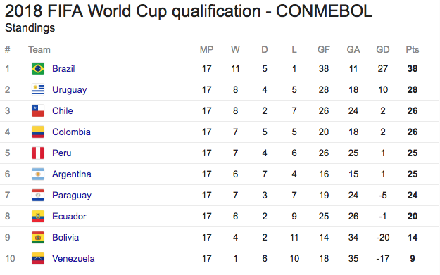 World Cup CONMEBOL table